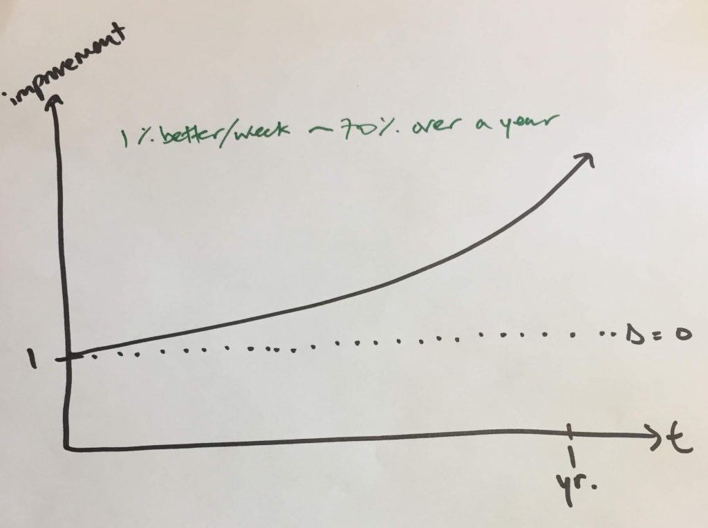 Graph compounding 1% improvement
