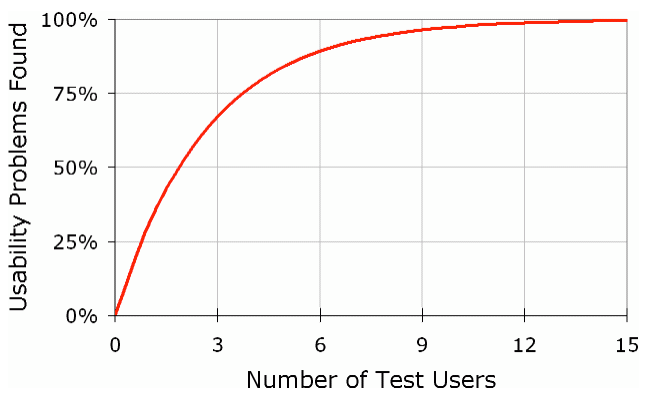 Overlap Sample Size 5 Study Subjects Usability Testing