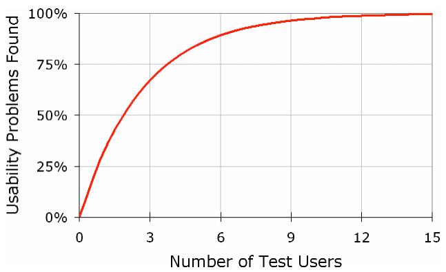 Overlap Sample Size 5 Study Subjects Usability Testing