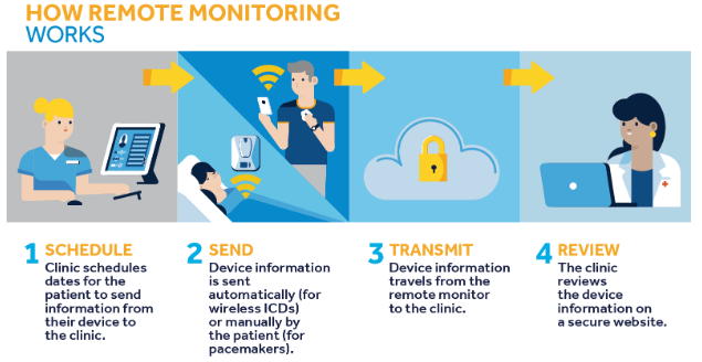 Process to do remote patient monitoring