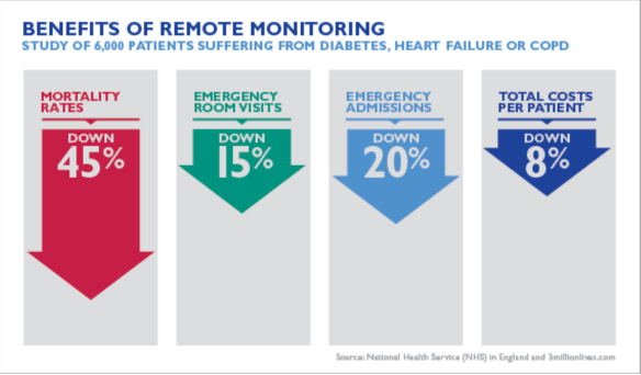 remote patient monitoring improved outcomes
